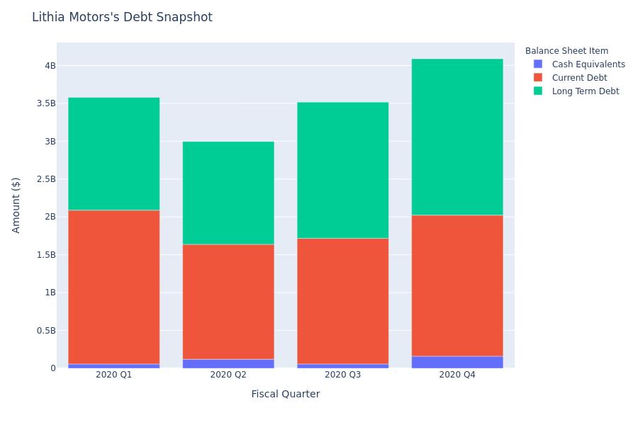 Lithia Motors's Debt Overview