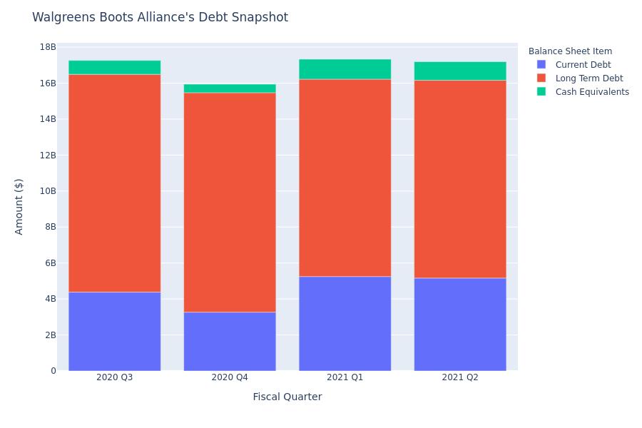 Walgreens Boots Alliance's Debt Overview