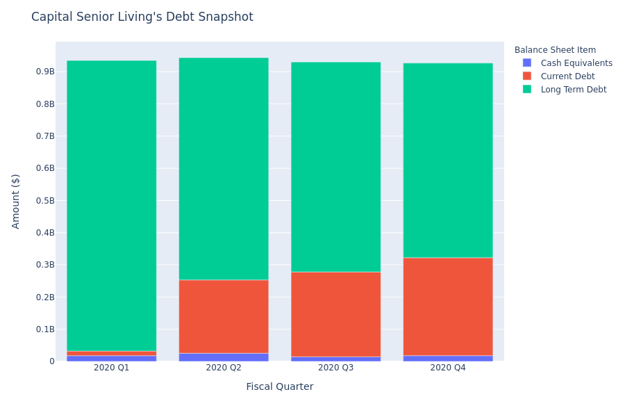 What Does Capital Senior Living's Debt Look Like?