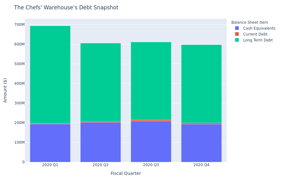 What Does The Chefs' Warehouse's Debt Look Like?