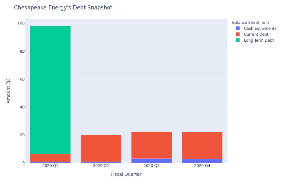 Chesapeake Energy's Debt Overview