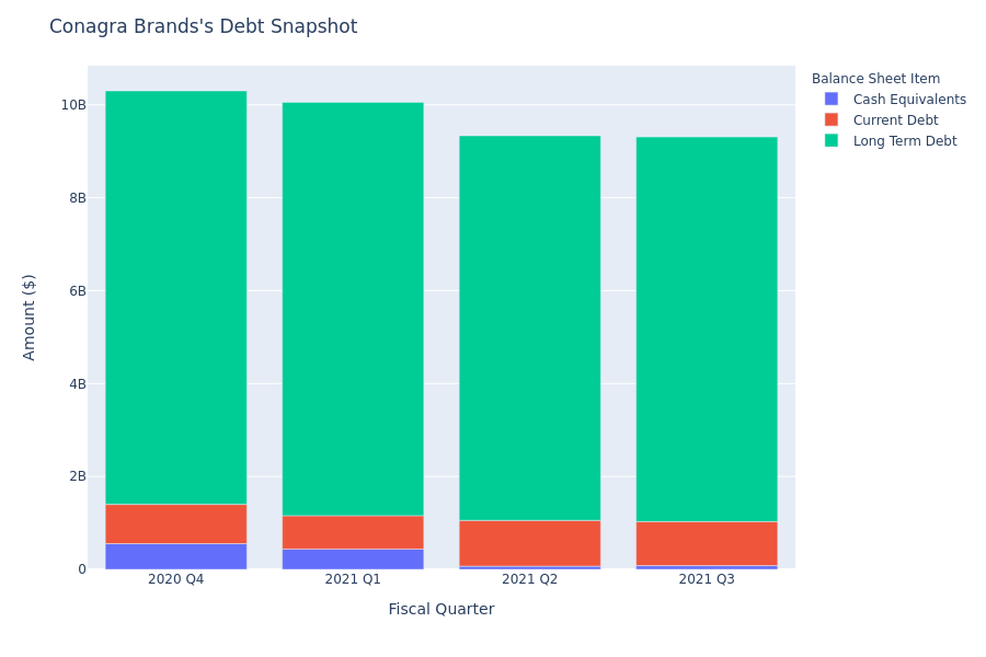 Conagra Brands's Debt Overview