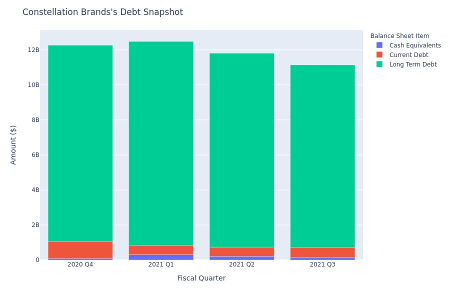 A Look Into Constellation Brands's Debt