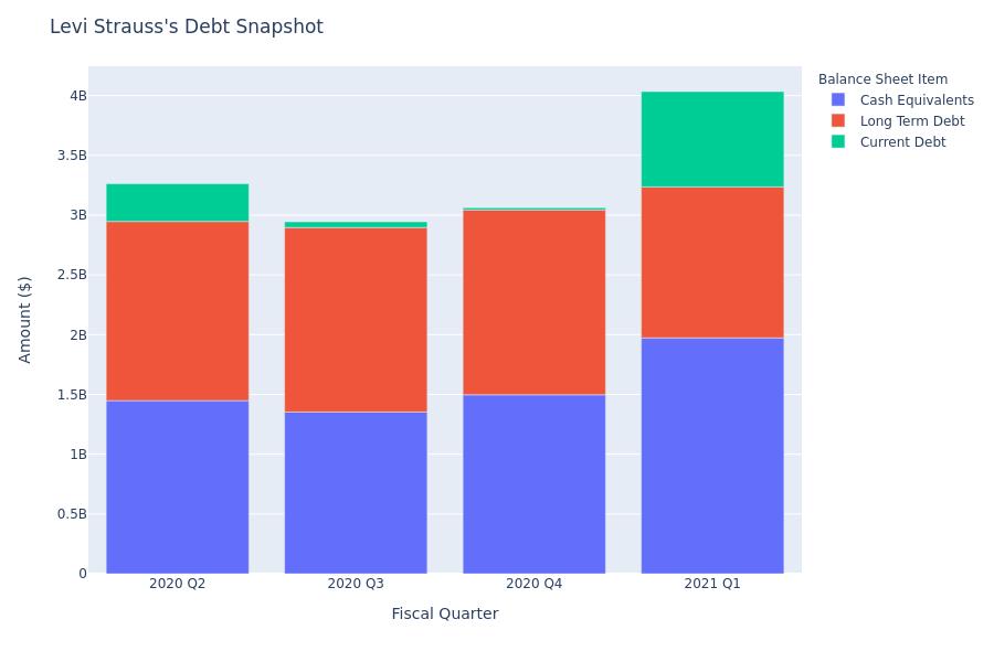 Levi Strauss's Debt Overview