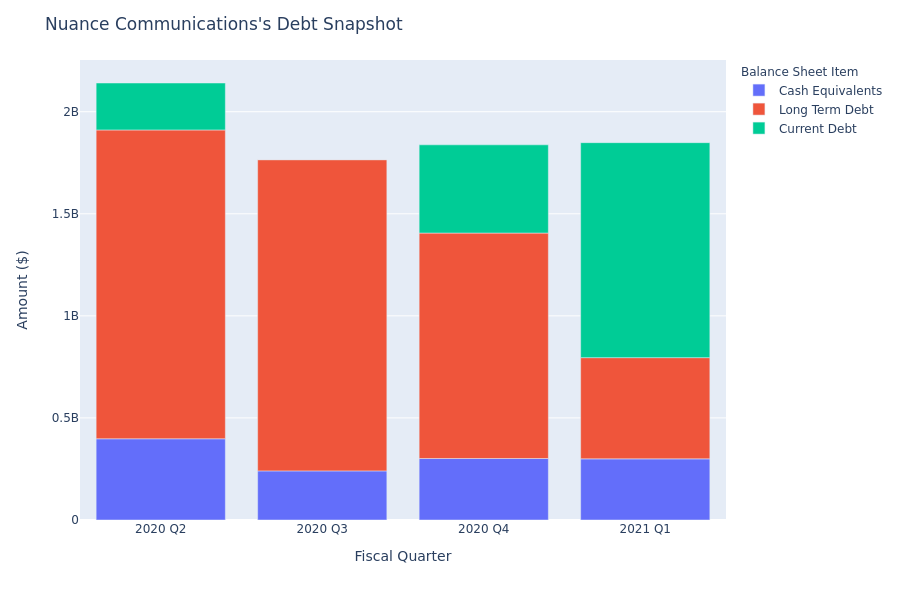A Look Into Nuance Communications's Debt