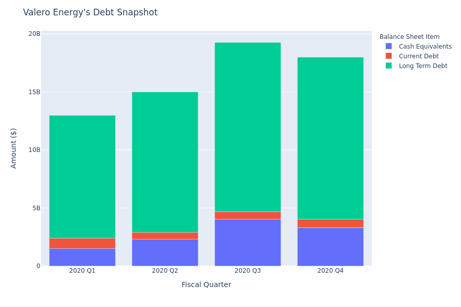 Valero Energy's Debt Overview