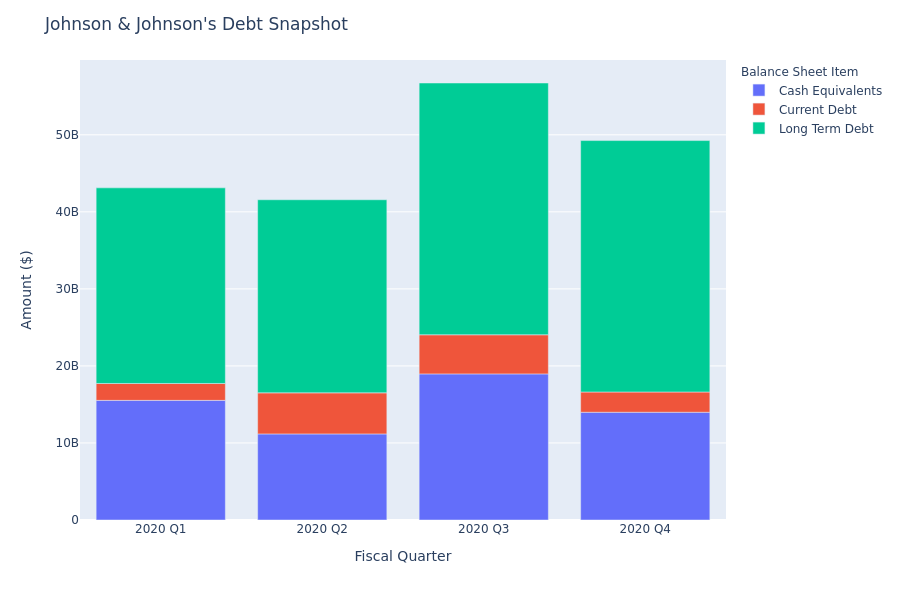 What Does Johnson & Johnson's Debt Look Like?
