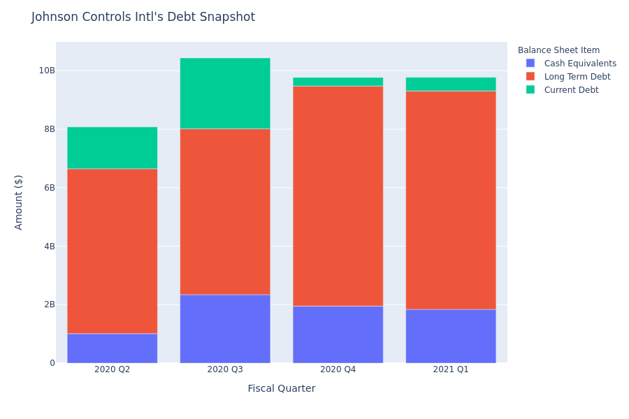 A Look Into Johnson Controls Intl's Debt