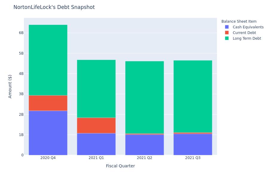 A Look Into NortonLifeLock's Debt