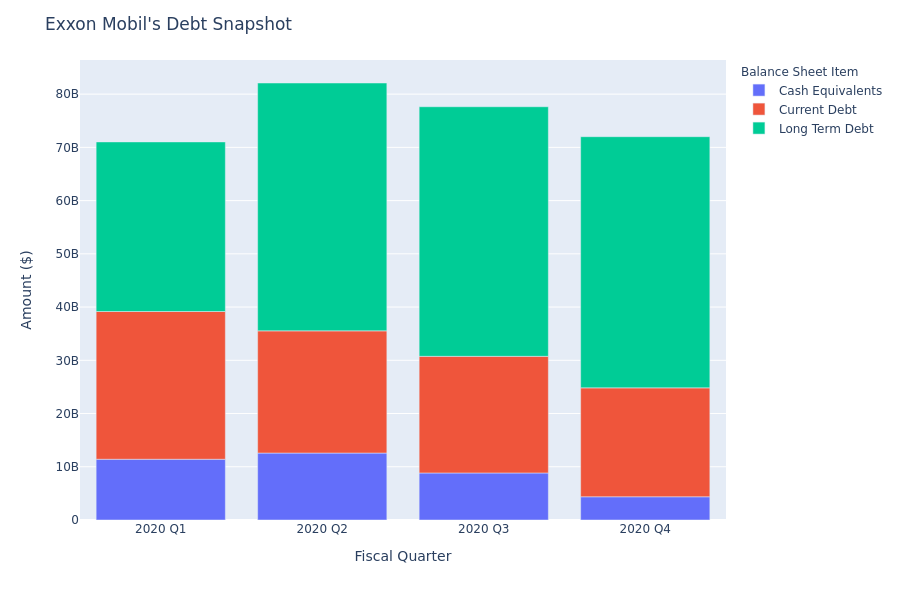 A Look Into Exxon Mobil's Debt