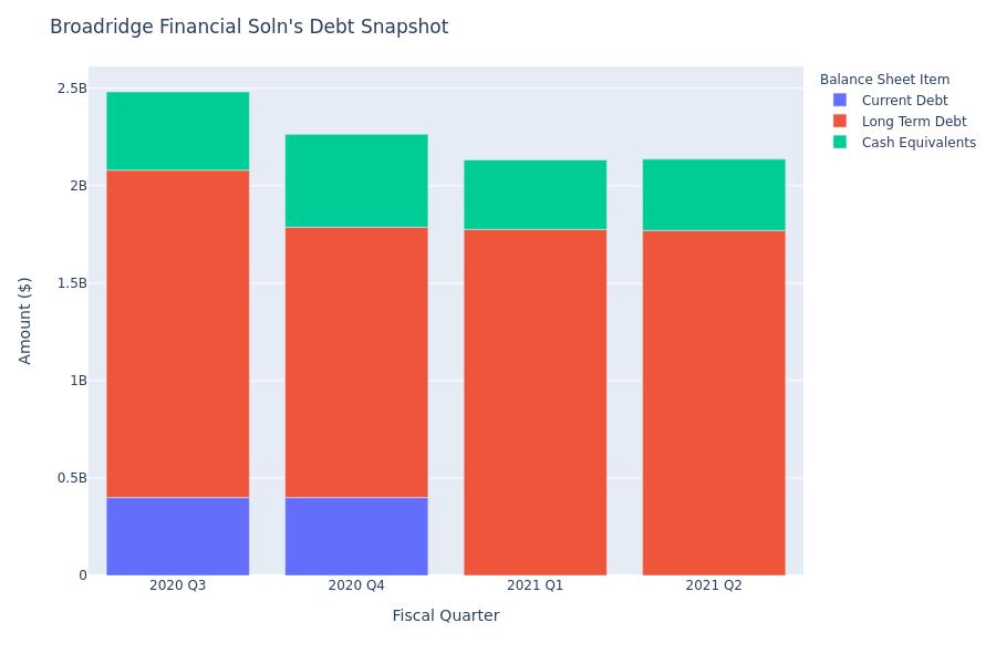 Broadridge Financial Soln's Debt Overview