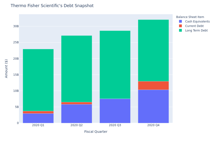 Thermo Fisher Scientific's Debt Overview
