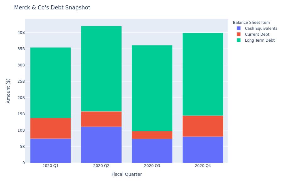 Merck & Co's Debt Overview