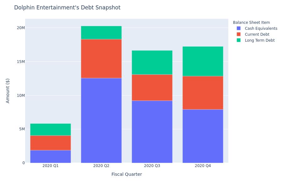 A Look Into Dolphin Entertainment's Debt