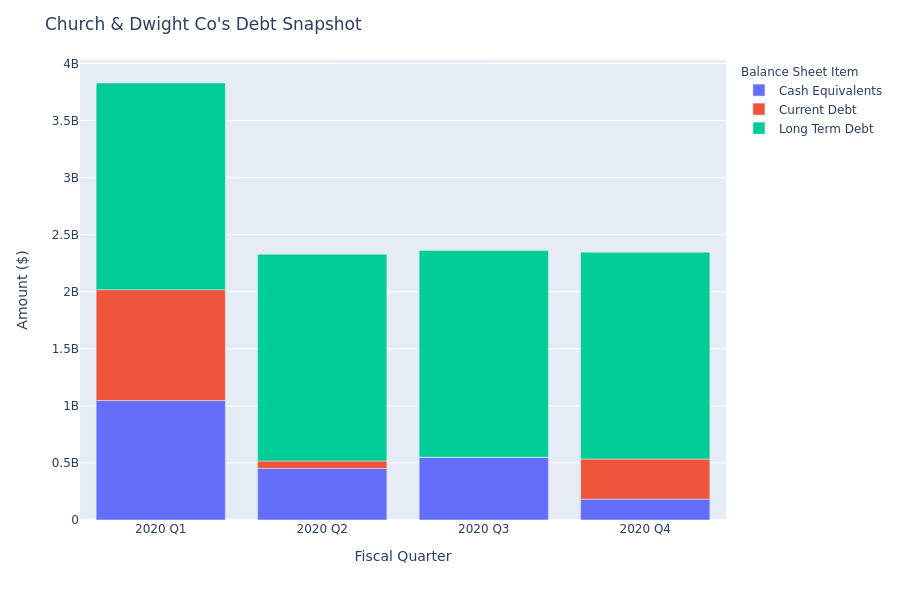 What Does Church & Dwight Co's Debt Look Like?