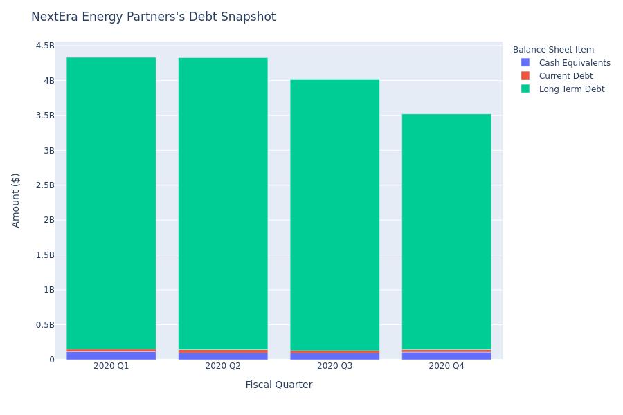 A Look Into NextEra Energy Partners's Debt