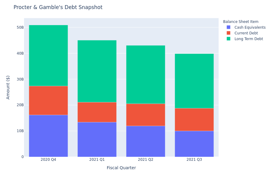 What Does Procter & Gamble's Debt Look Like?