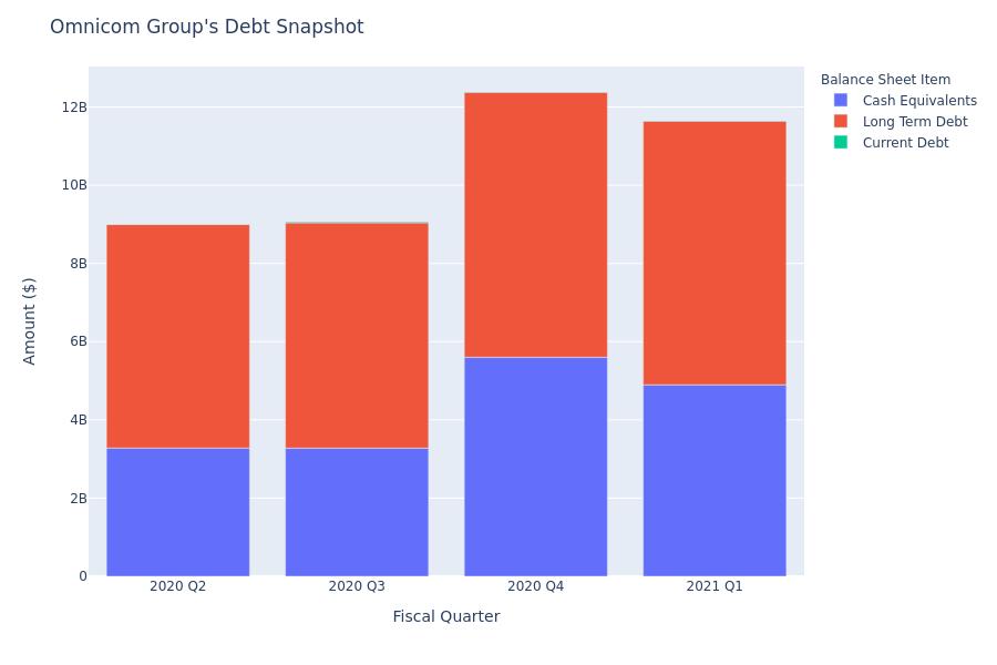Omnicom Group's Debt Overview