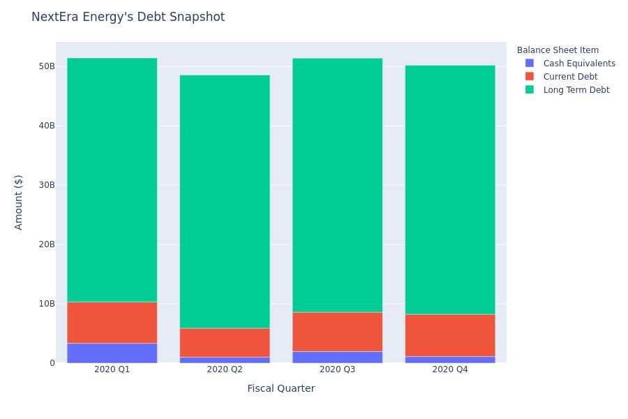 NextEra Energy's Debt Overview