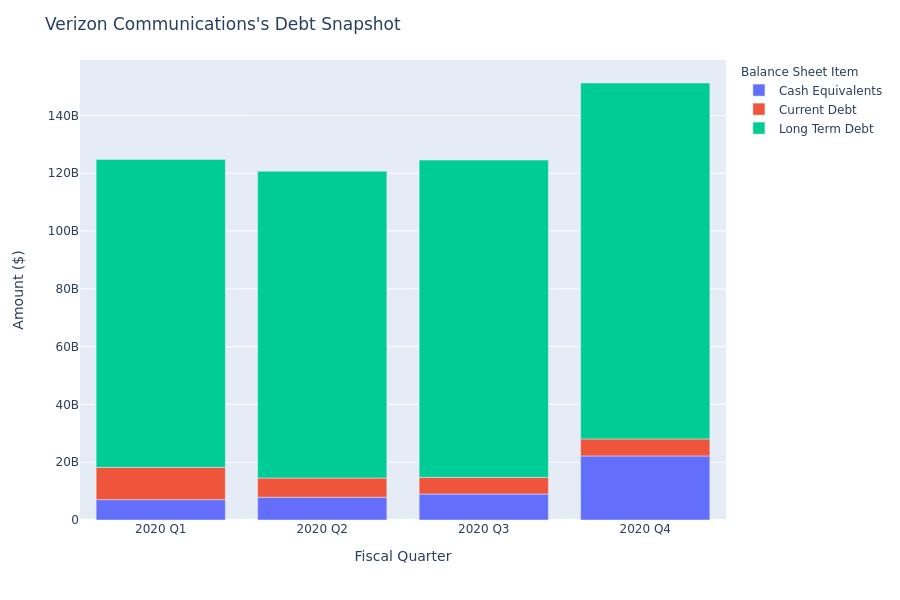 Verizon Communications's Debt Overview