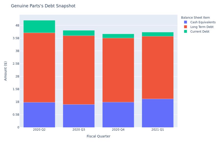 A Look Into Genuine Parts's Debt