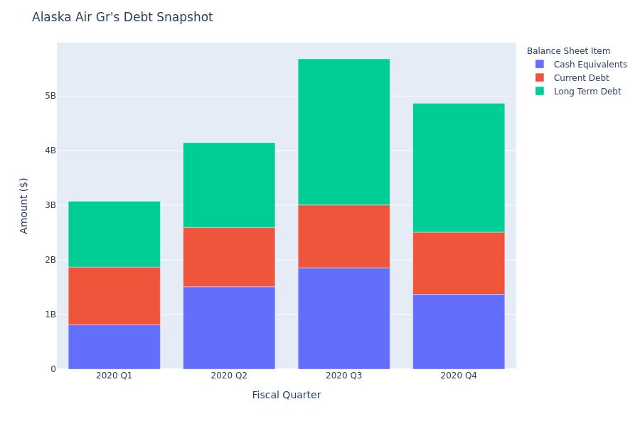 What Does Alaska Air Gr's Debt Look Like?