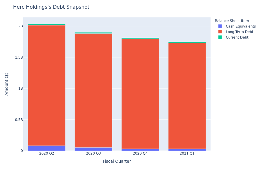 A Look Into Herc Holdings's Debt