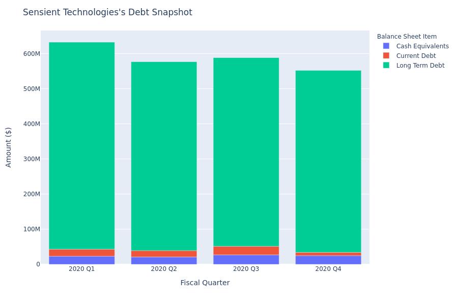 Sensient Technologies's Debt Overview