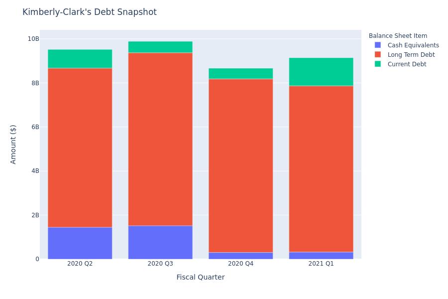 Kimberly-Clark's Debt Overview