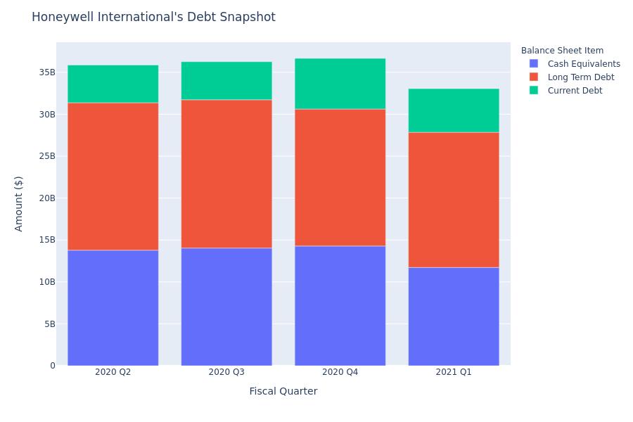A Look Into Honeywell International's Debt