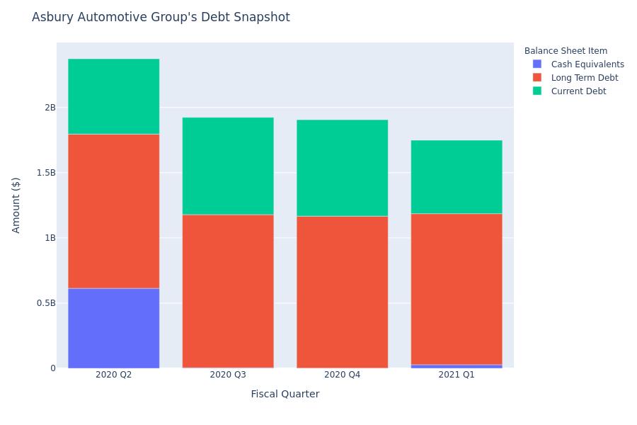 A Look Into Asbury Automotive Group's Debt