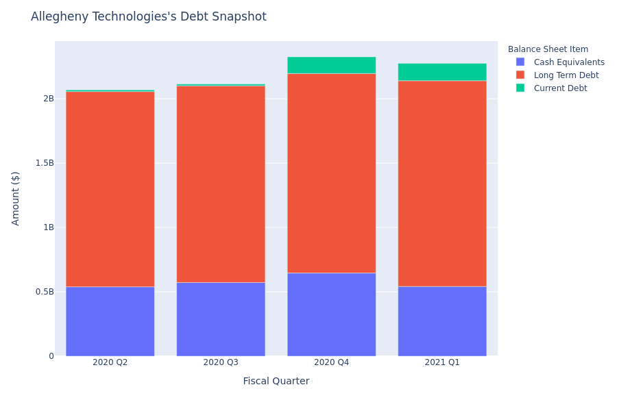 What Does Allegheny Technologies's Debt Look Like?