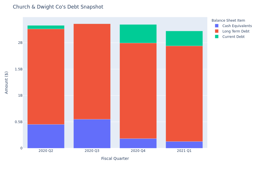 A Look Into Church & Dwight Co's Debt