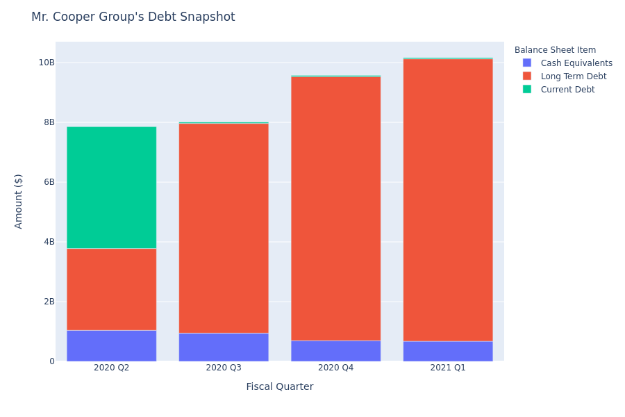What Does Mr. Cooper Group's Debt Look Like?