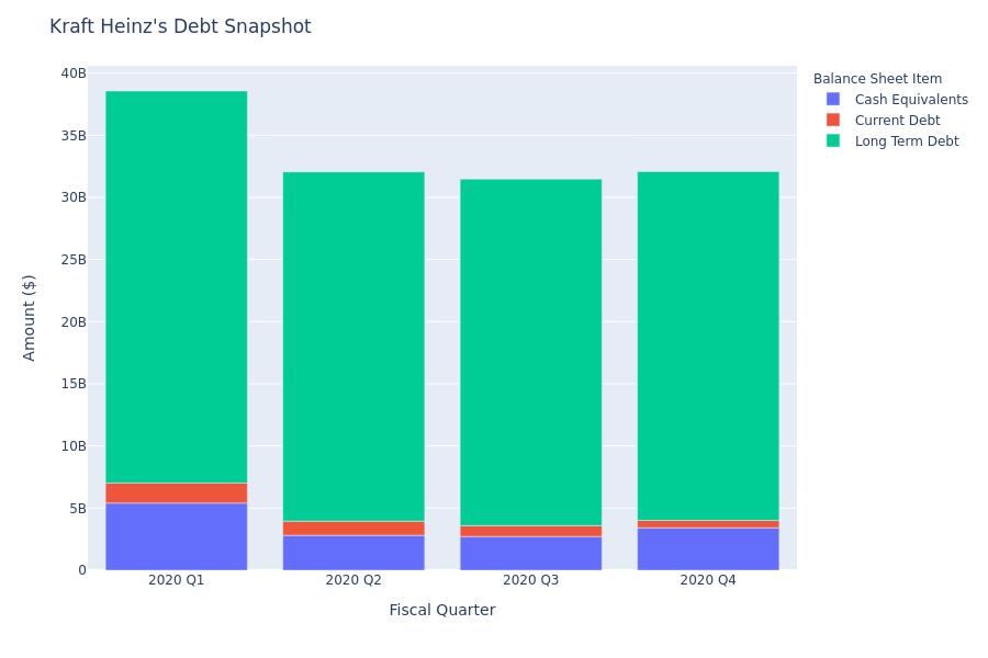 What Does Kraft Heinz's Debt Look Like?