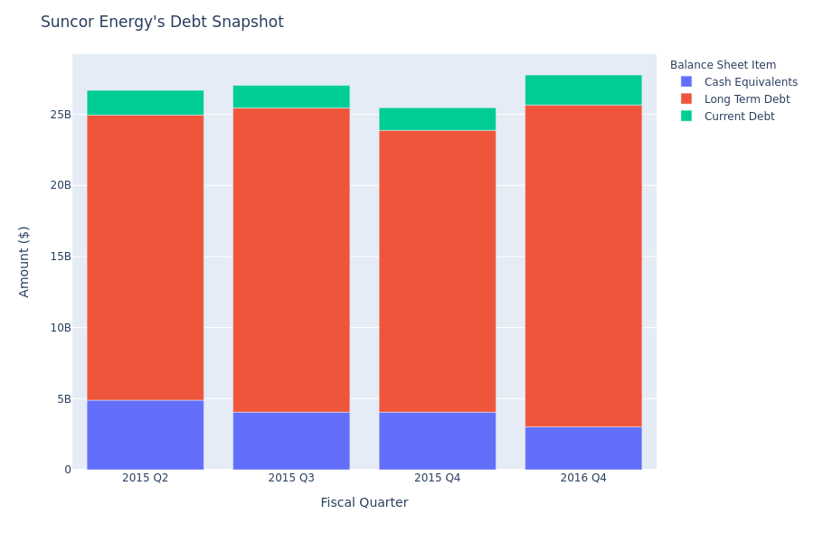 What Does Suncor Energy's Debt Look Like?