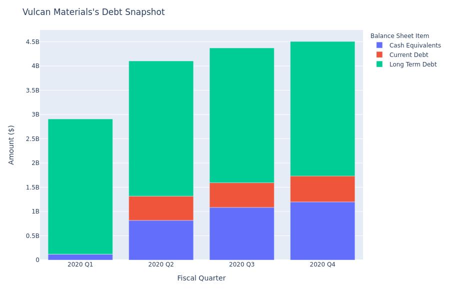 Vulcan Materials's Debt Overview