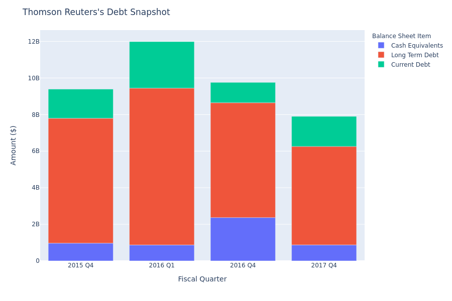 What Does Thomson Reuters's Debt Look Like?