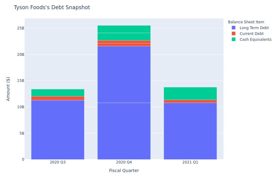 Tyson Foods's Debt Overview