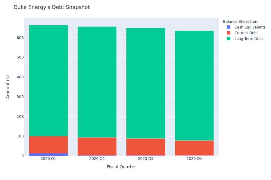 What Does Duke Energy's Debt Look Like?