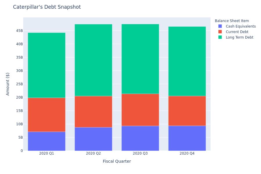 Caterpillar's Debt Overview