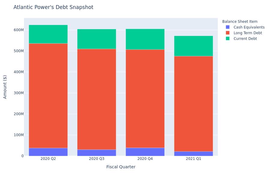 A Look Into Atlantic Power's Debt