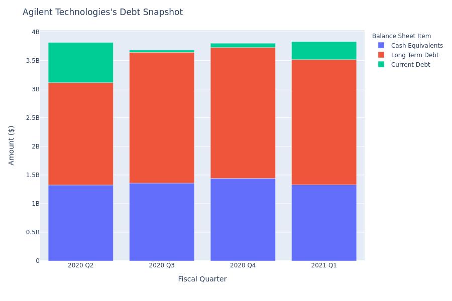 Agilent Technologies's Debt Overview