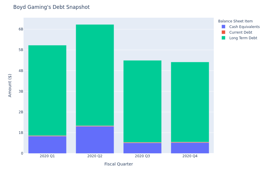 Boyd Gaming's Debt Overview