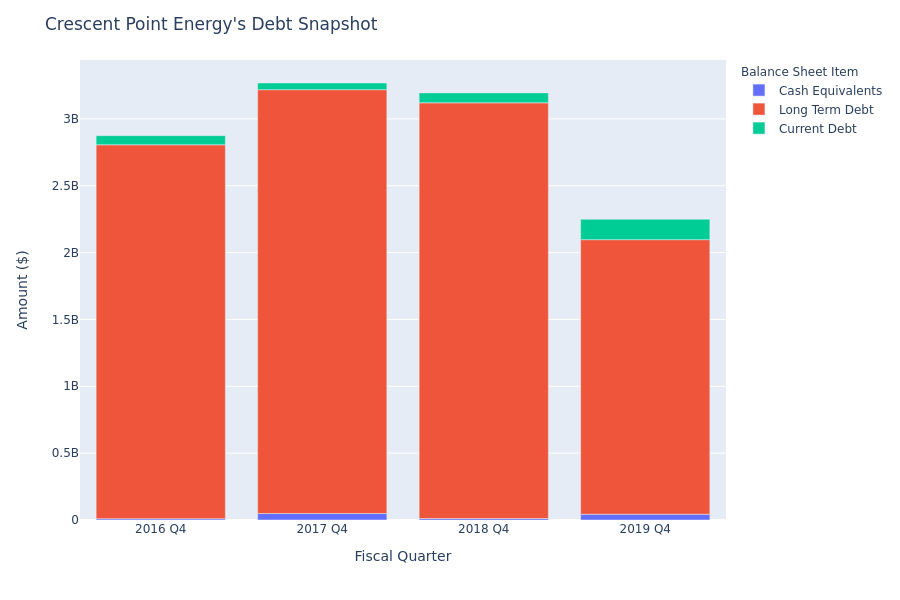 What Does Crescent Point Energy's Debt Look Like?