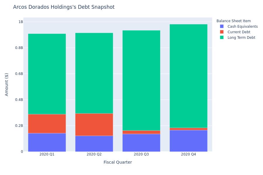 A Look Into Arcos Dorados Holdings's Debt
