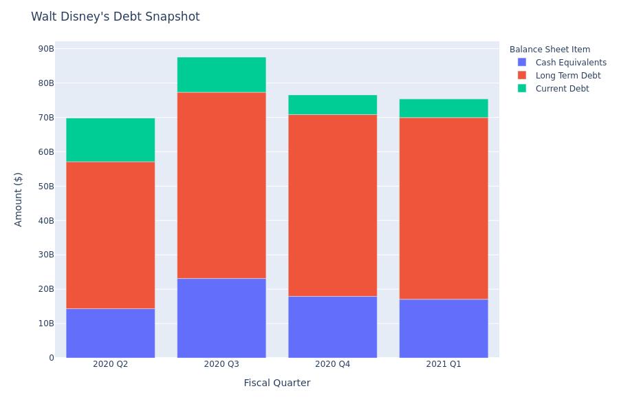 What Does Walt Disney's Debt Look Like?