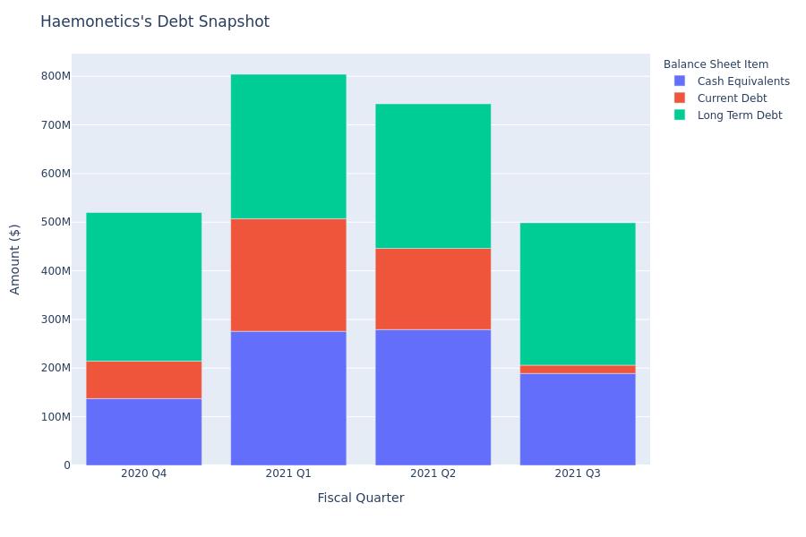 What Does Haemonetics's Debt Look Like?