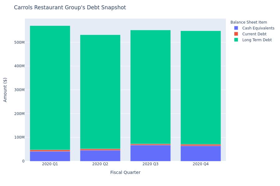 Carrols Restaurant Group's Debt Overview