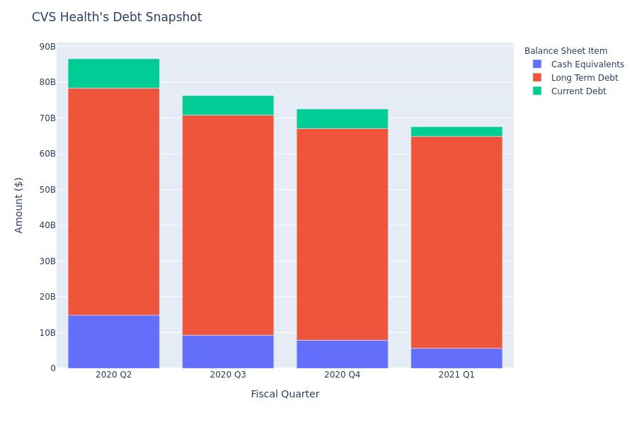 CVS Health's Debt Overview